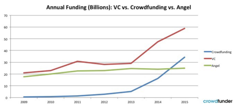 Annual funding: VC's vs Crowdfunding vs Angel