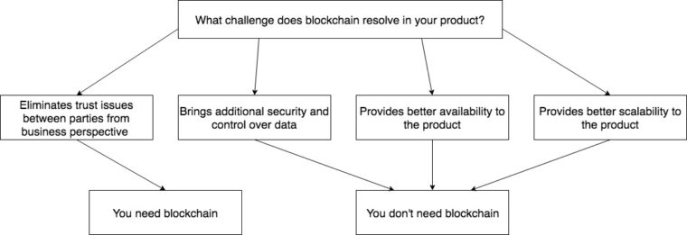 do i need blockchain