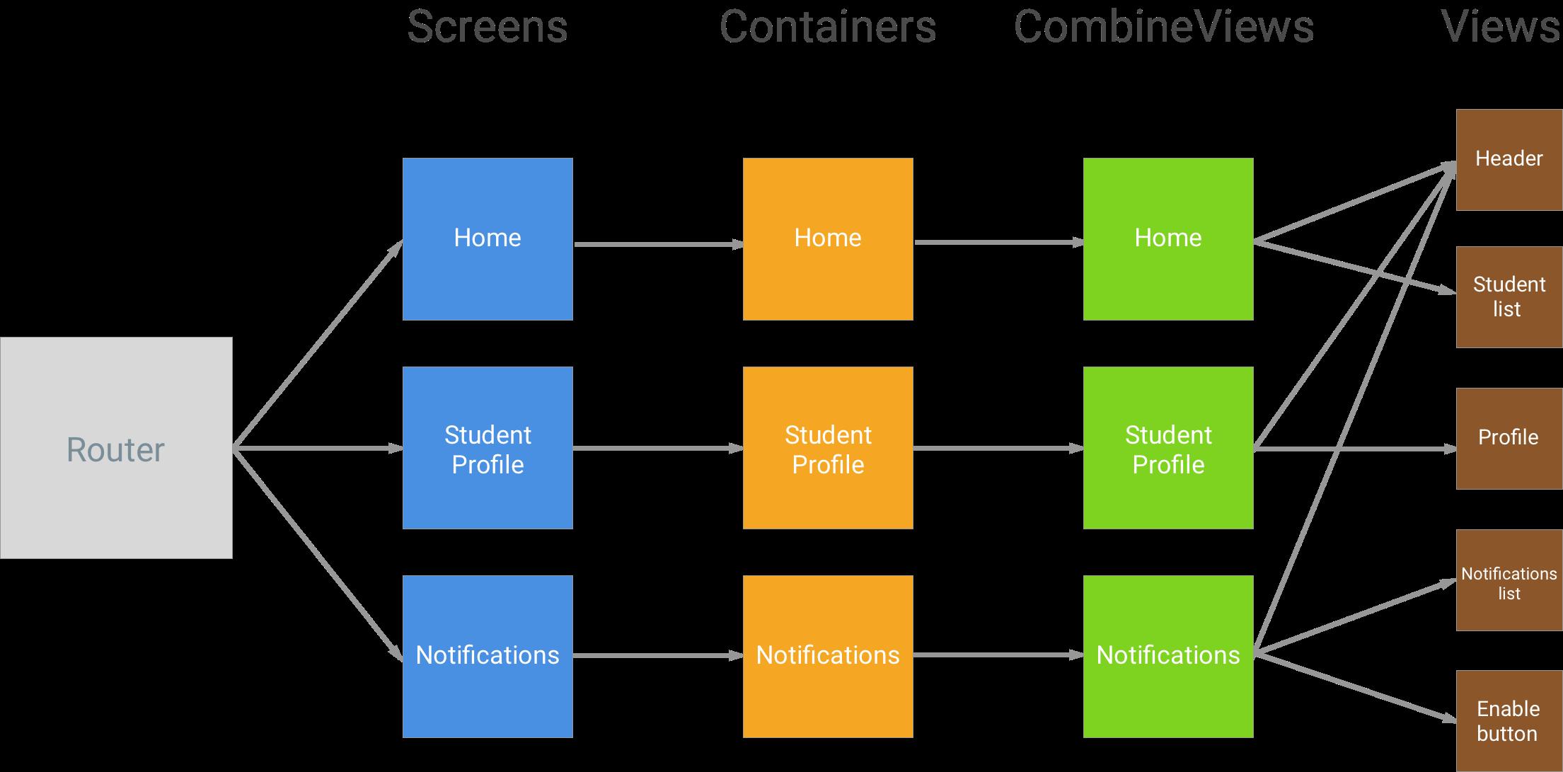 react native split components
