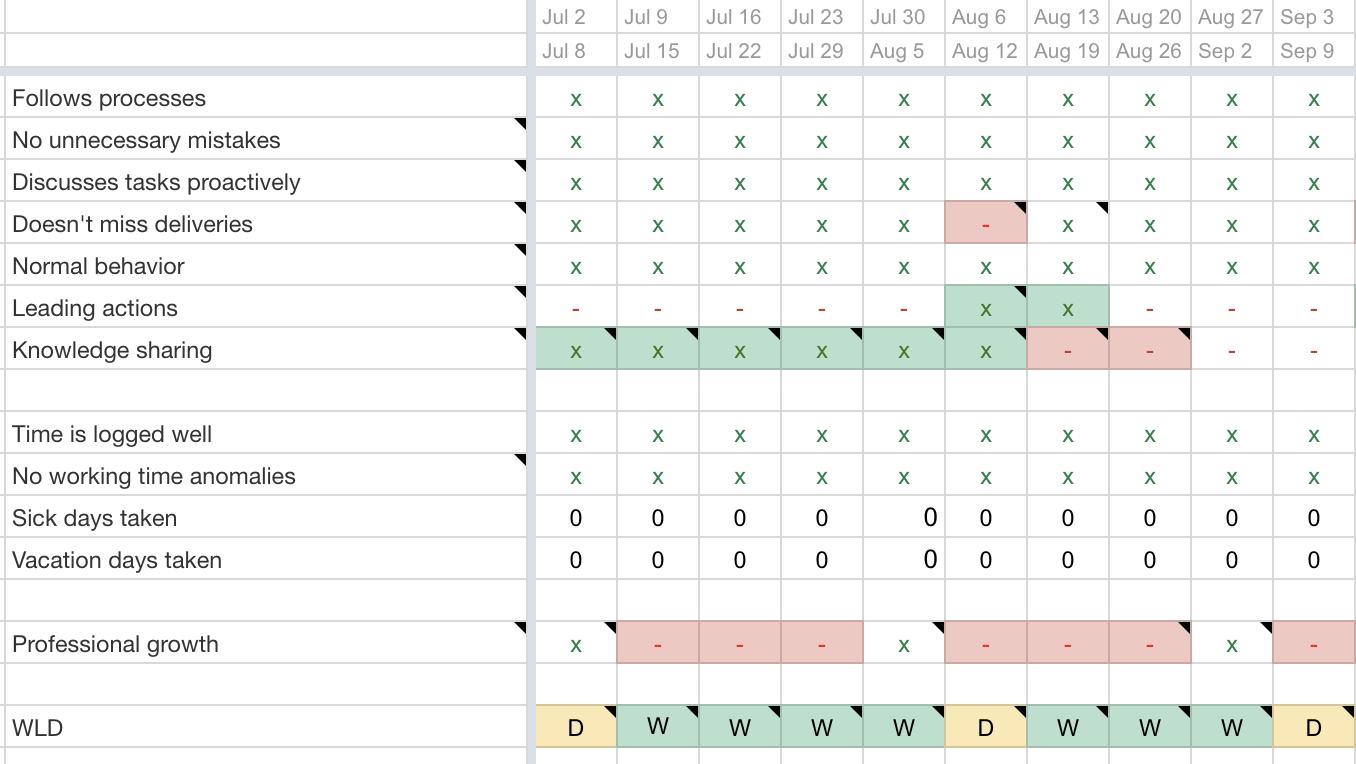 team performance metrics