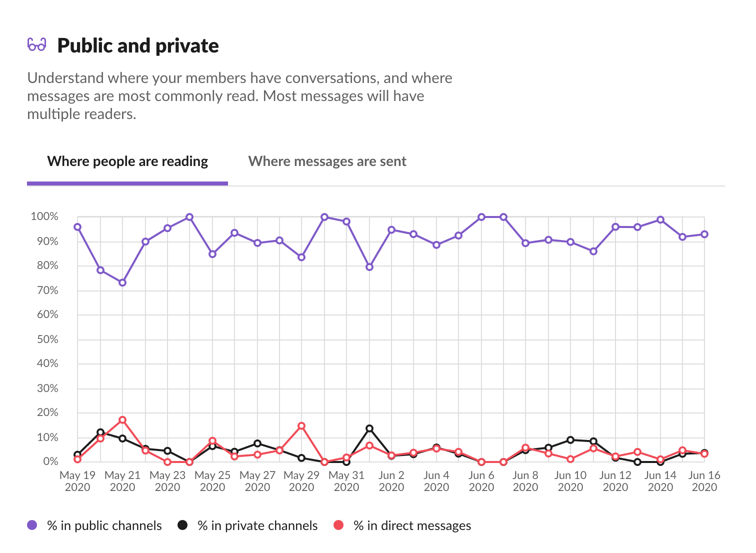 public and private stats on Slack